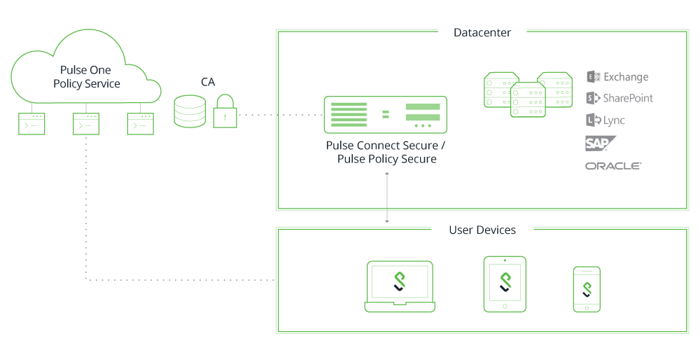 Pulse One Centralized Console